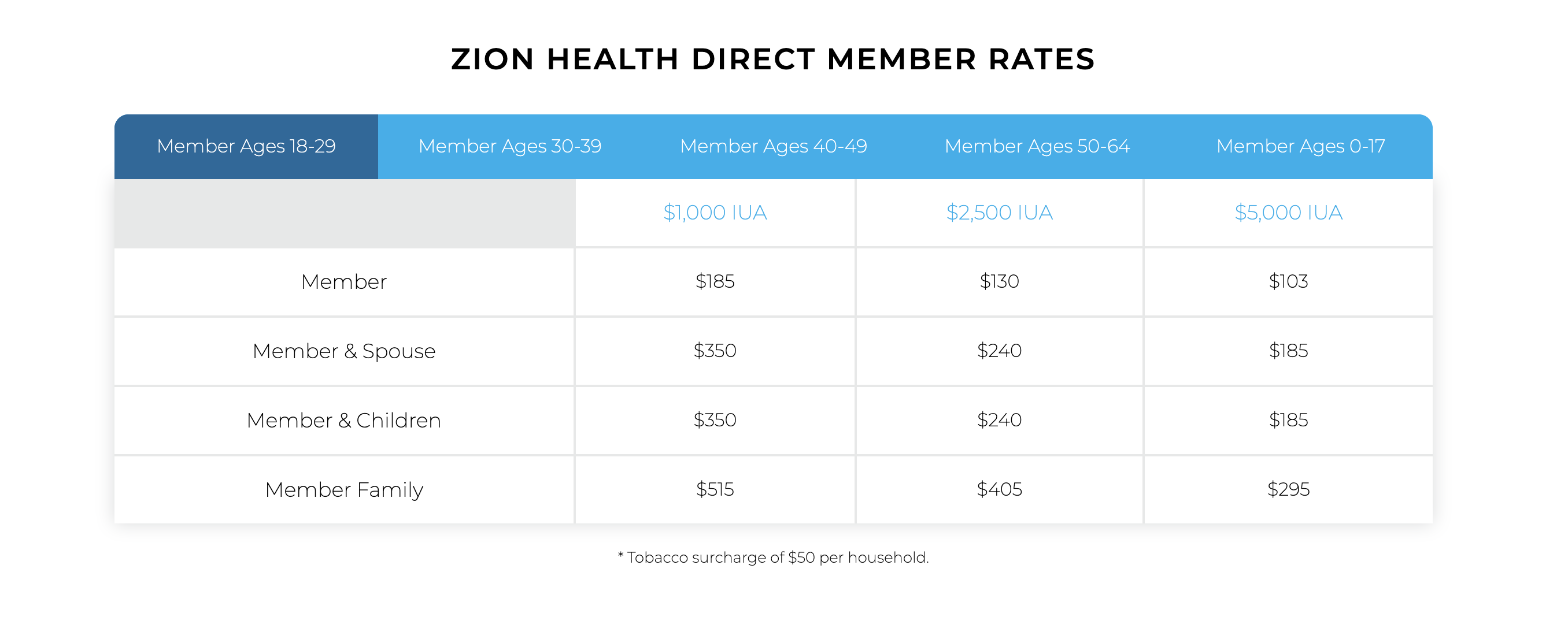 zion direct member rates